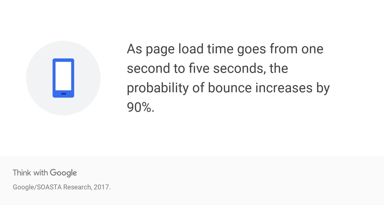 google page load statistics