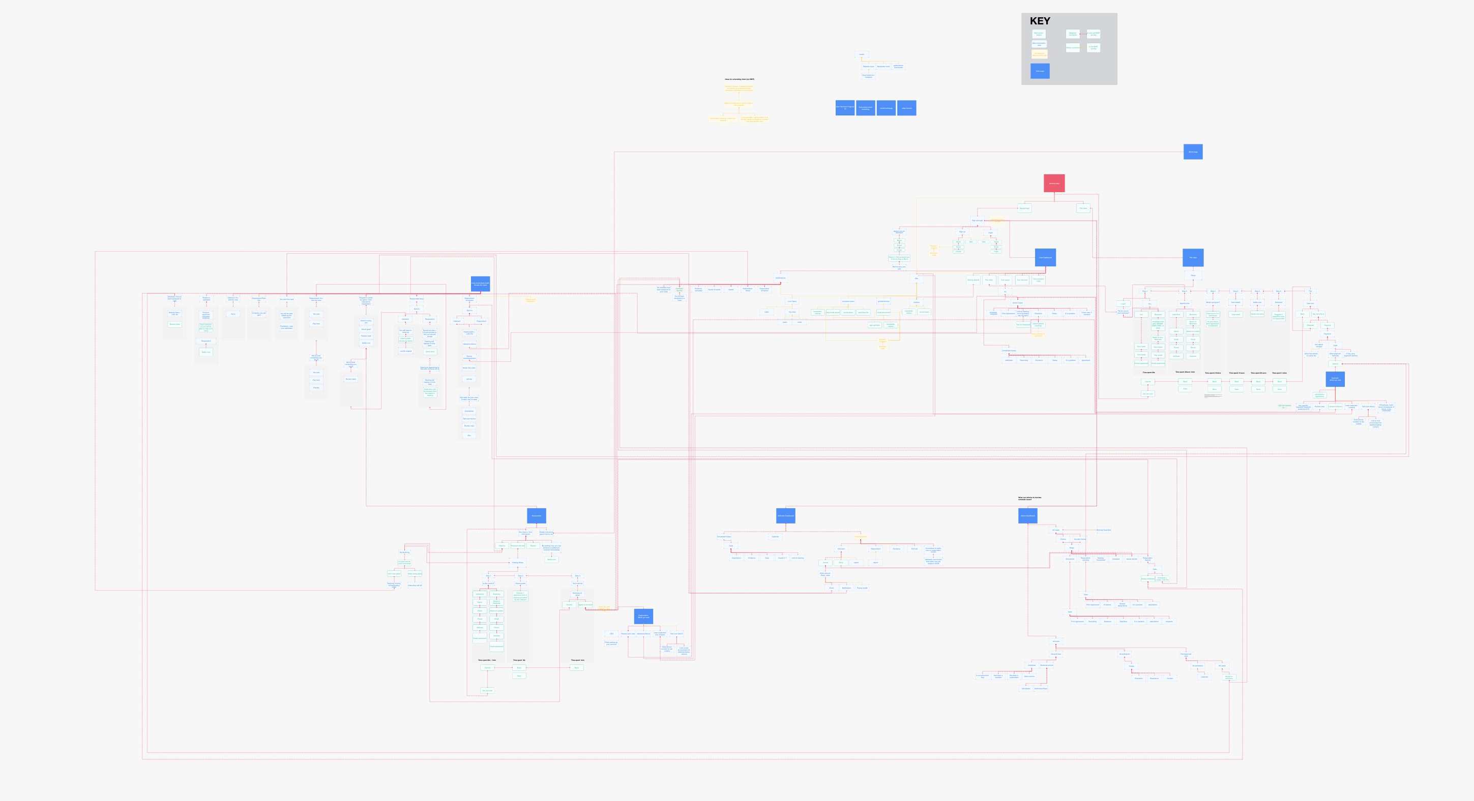userflow diagram for product design on minimum viable product