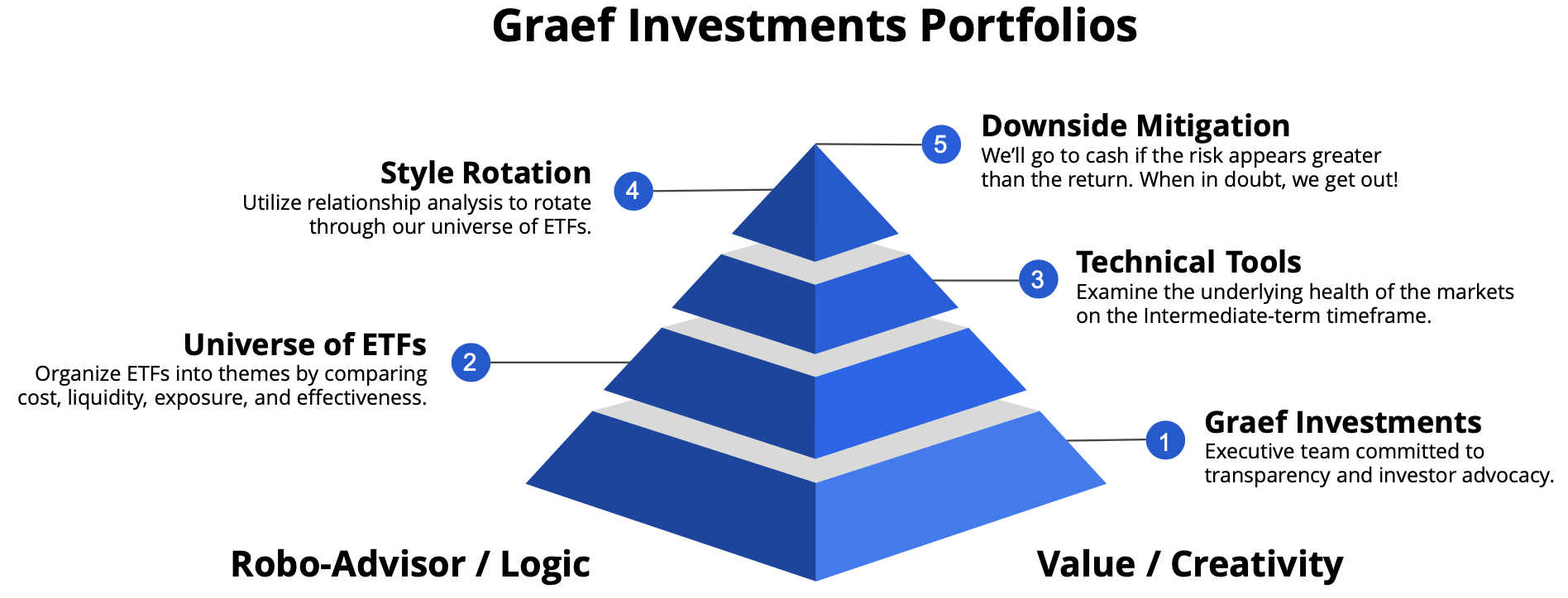 Graef Investments Strategy