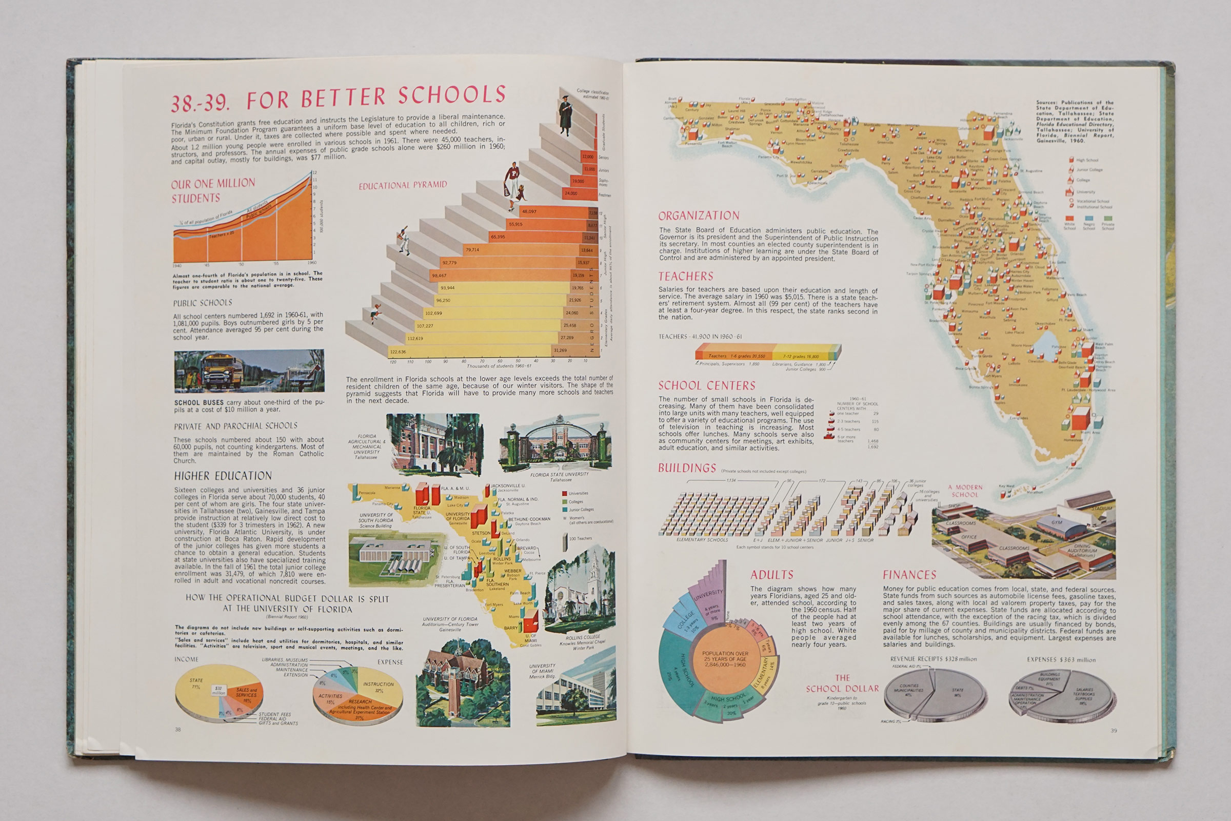 Atlas of Florida
