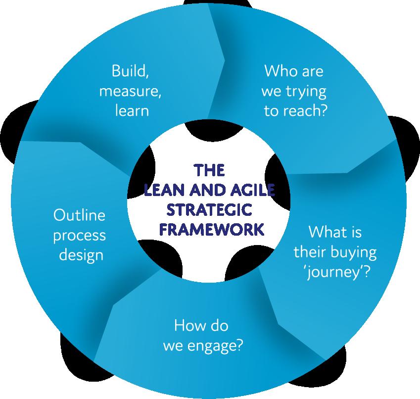 The Lean And Agile Strategic Framework