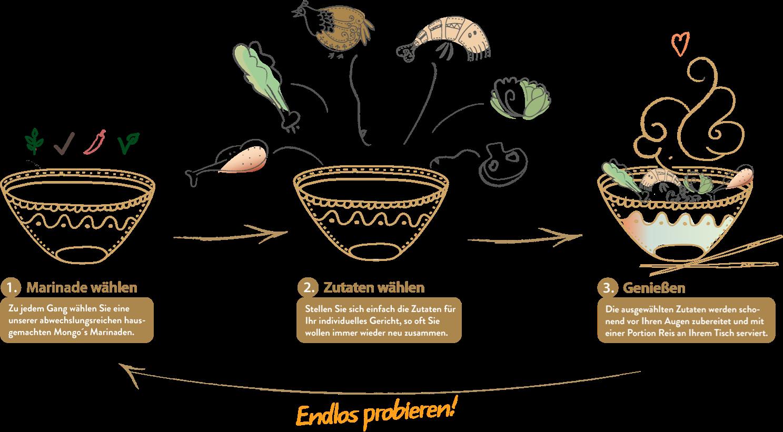Infografik Foodmarket Mongos