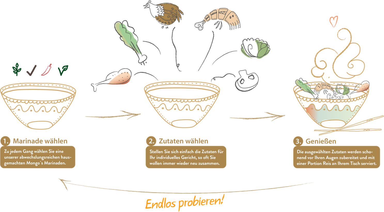 Infografik Mongos Food Market