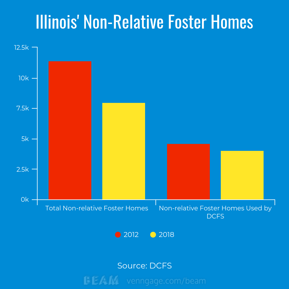 kinship props up illinois' foster care system, with limited support
