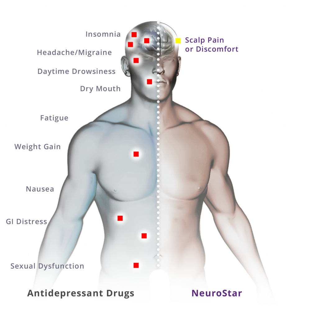 body diagram showing side effects