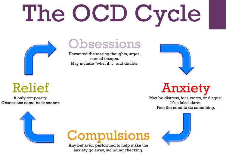 The OCD cycle of obsessions, anxiety, compulsions, and temporary relief.