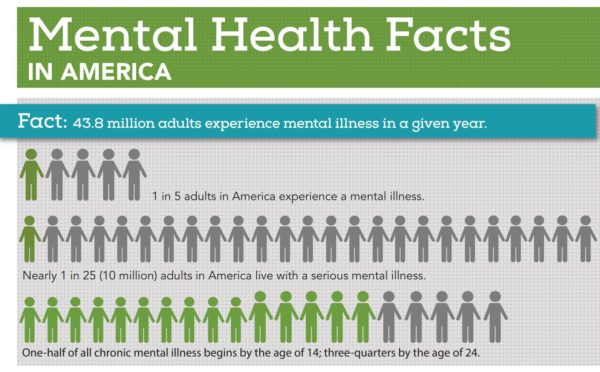 Infographic depicting mental health facts in America