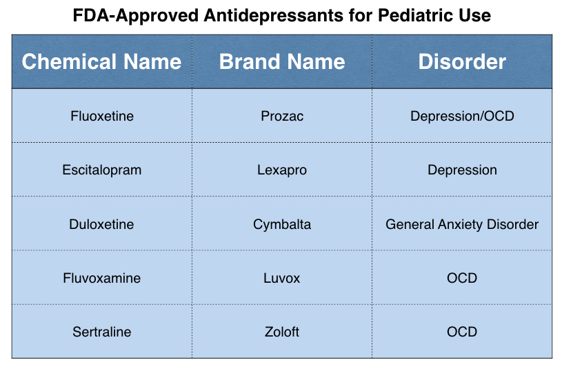 Chart showing antidepressants that have been approved by the FDA for pediatric use