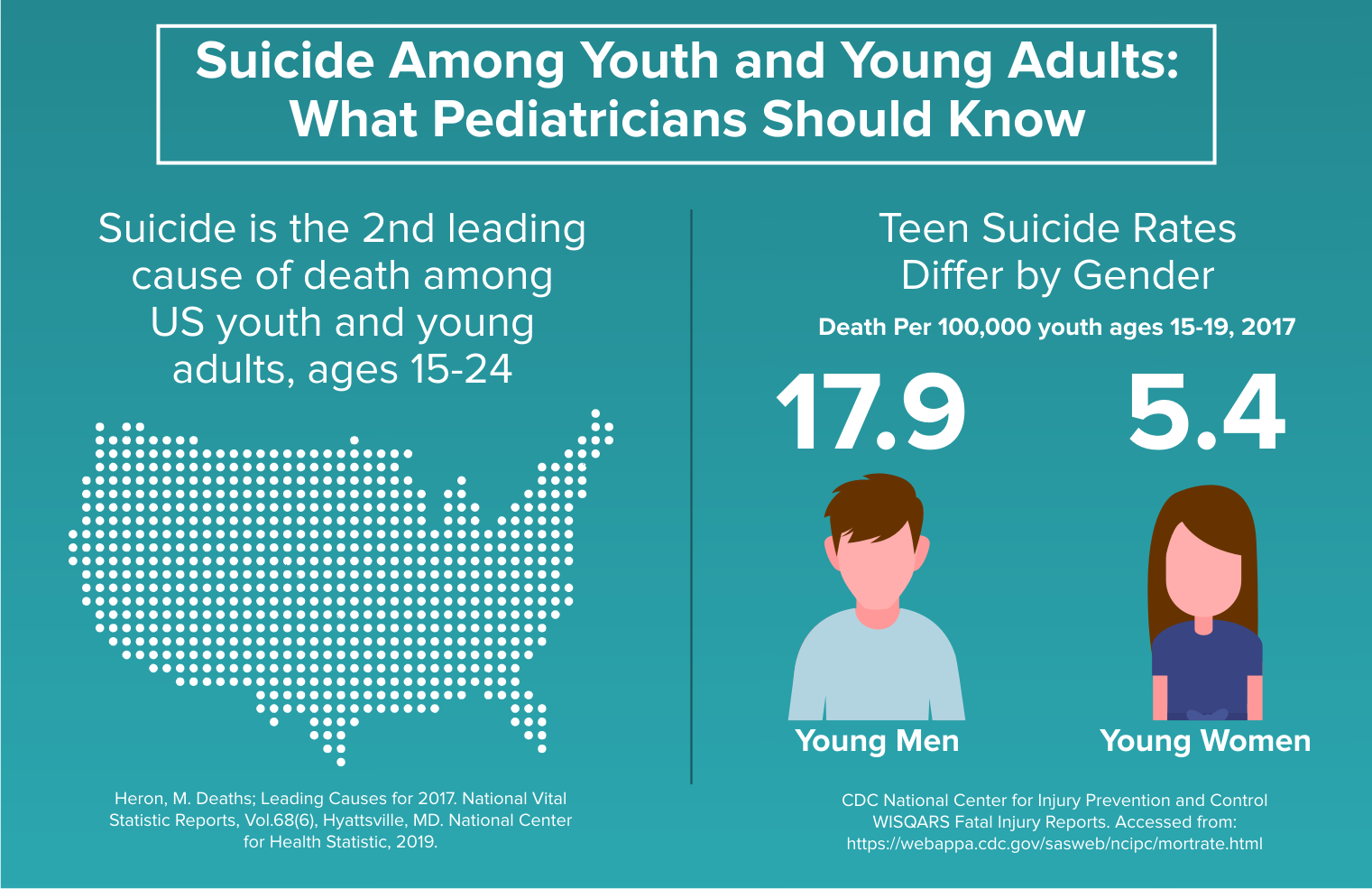 Infographic about teen suicide in the United States