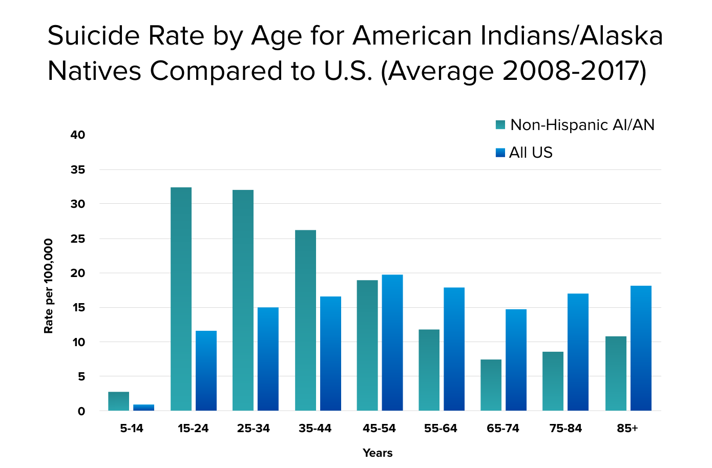 Graph depicting suicide rates for American Indians and Alaska natives for the years 2008 to 2017.