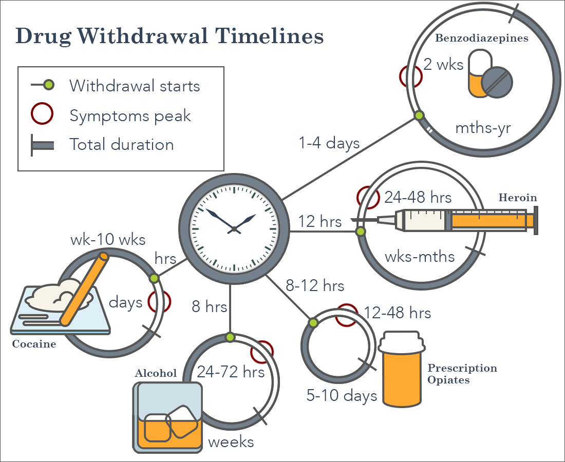 Infographic showing drug withdrawal timelines, including when withdrawal starts, when symptoms peak, and the total duration.i