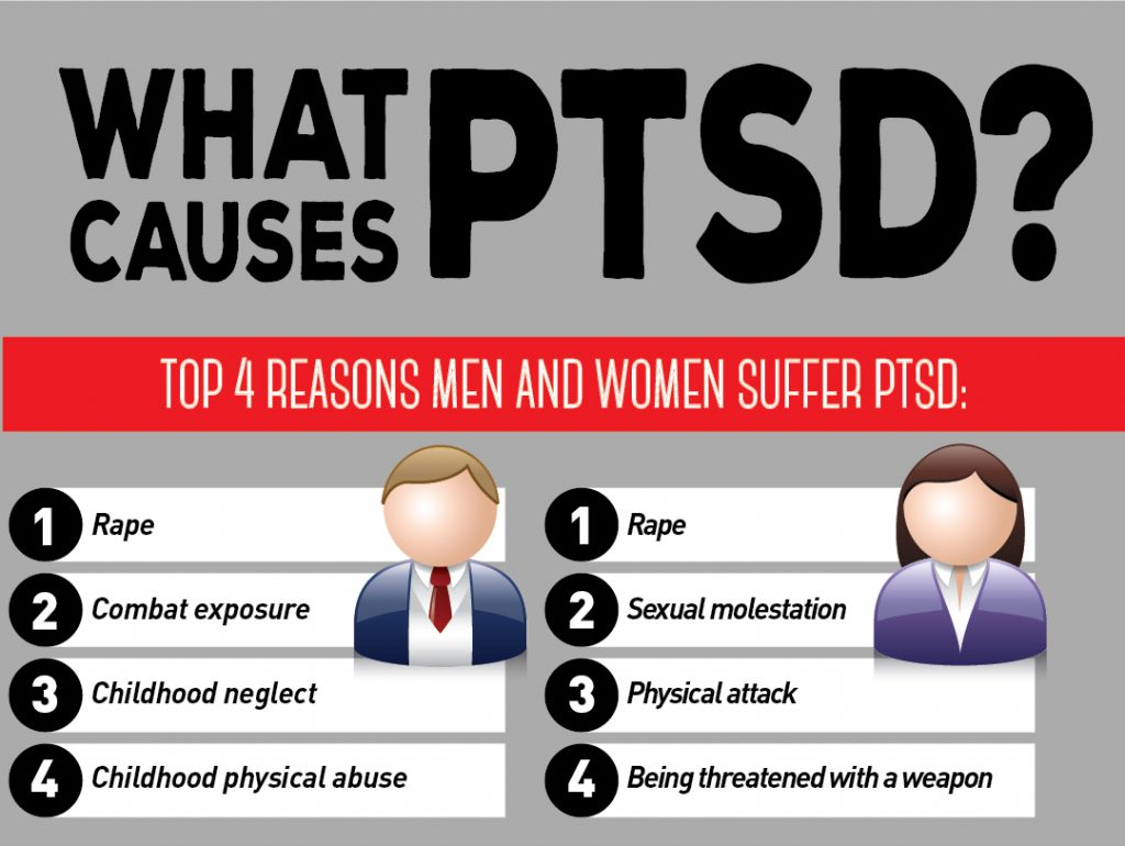 Top 4 reasons men and women suffer PTSD.
