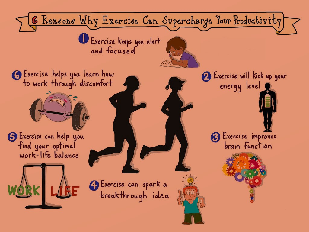 Infographic depicting the benefits on exercise on productivity.