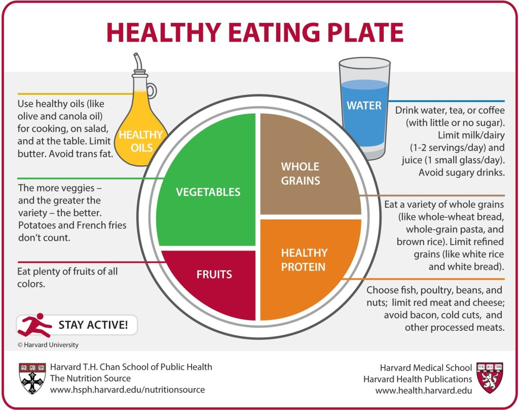 """Healthy Eating Plate"" diagram from Harvard Health"