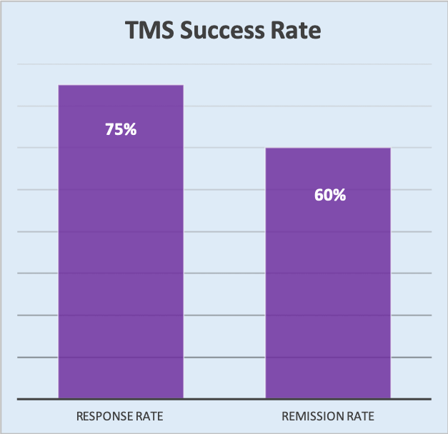 tms remisson rates