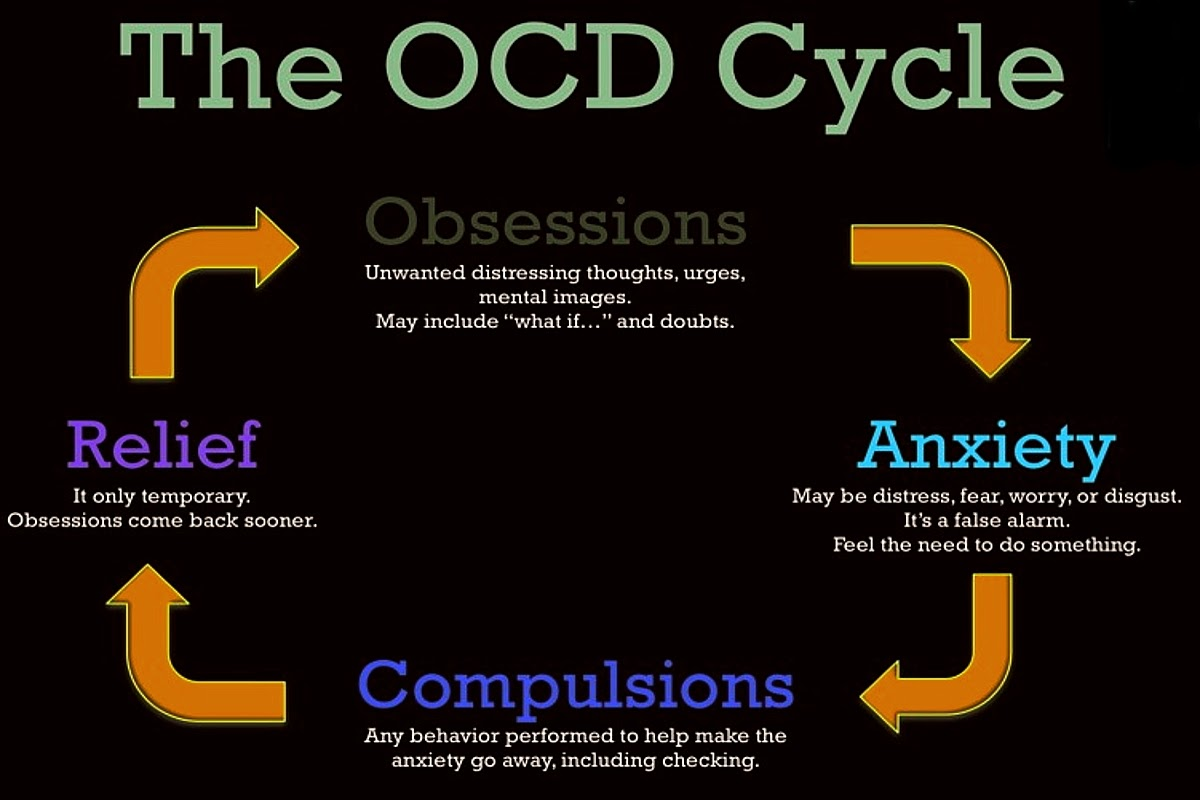 chart showing the cycle of ocd symptoms