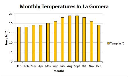 La Gomera Average monthly temperature