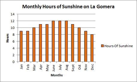 Monthly hours of funshine on La Gomera