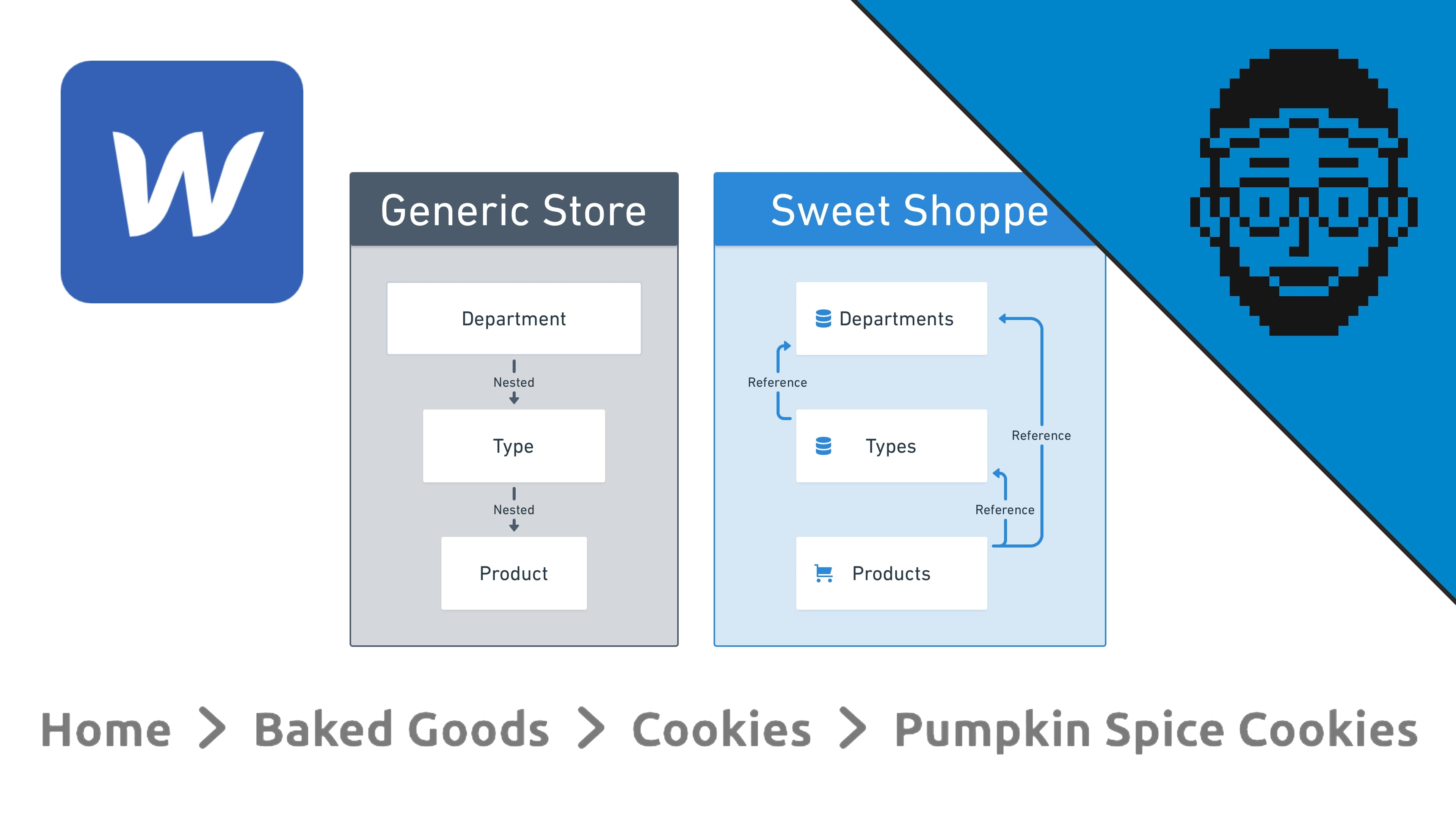 Tutorial - How to build breadcrumb navigation in Webflow Ecommerce