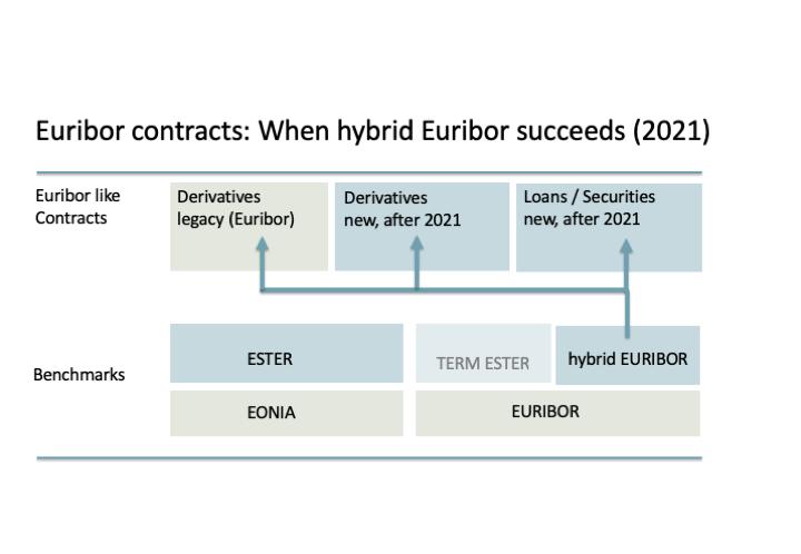 Scnario hybrid Euribor succeeds