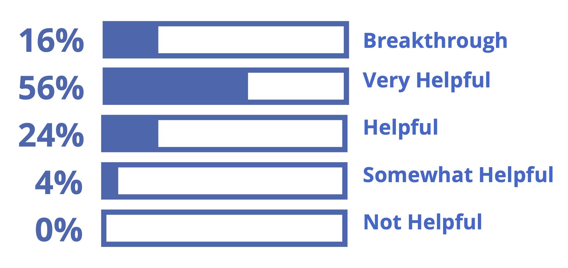 diagram: 16% breakthrough, 56% very helpful, 24% helpful, 4% somewhat helpful, 0% not helpful