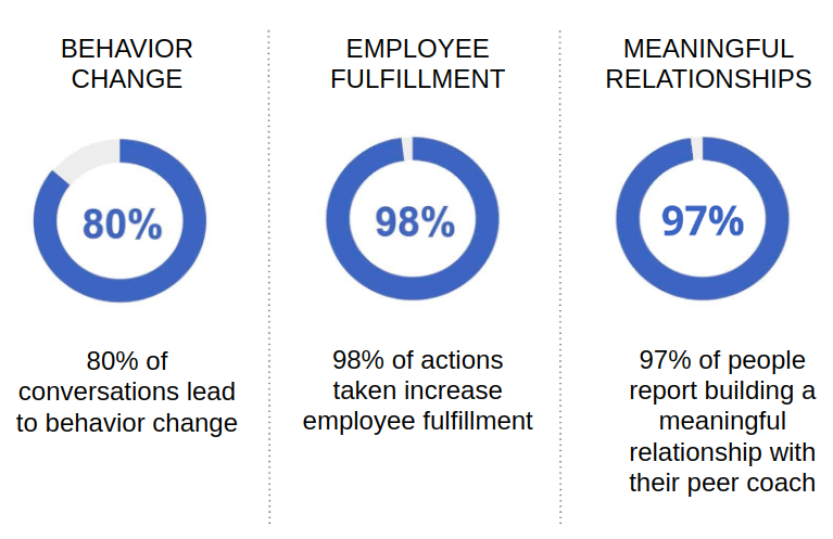 80% of conversations lead to behavior change; 98% of actions taken increase employee fulfillment; 97% of people report building a meaningful relationship with their peer coach