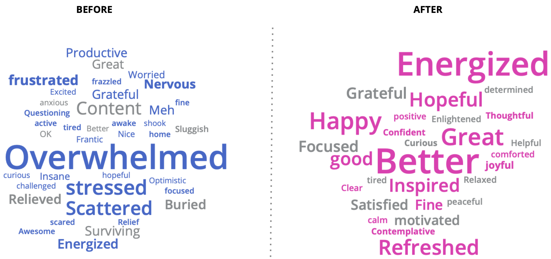 word cloud: before (overwhelmed, stressed etc) and after (energized, better etc)