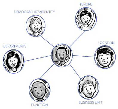 diagram showing symbolic network of departments, function, business unit, locatin, demographics/identity, and tenure