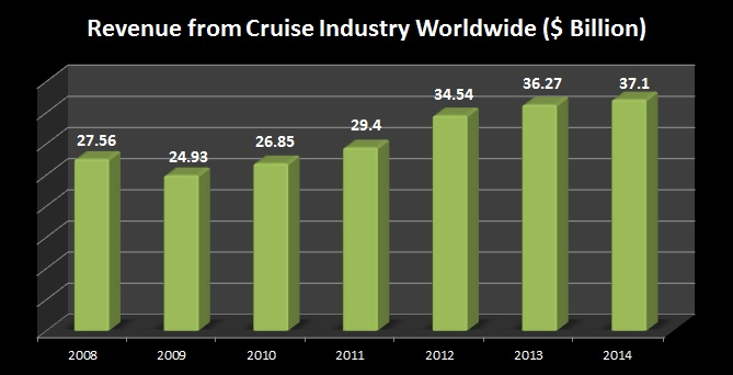 Worldwide Revenue from Cruise Industry