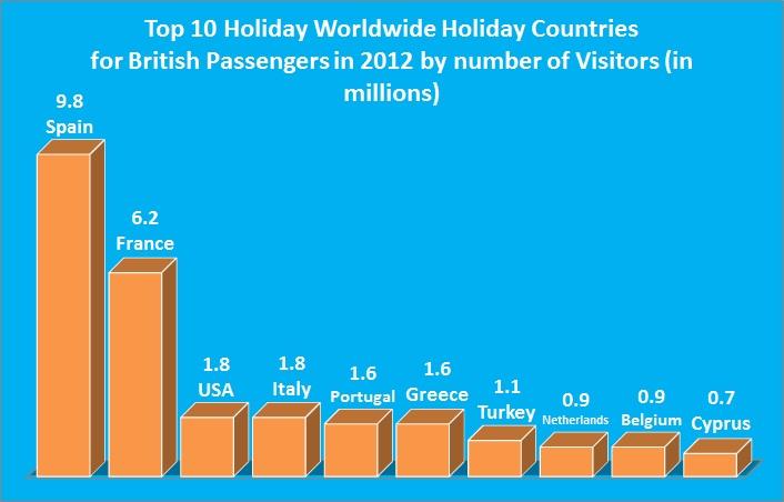 Top Holiday Destinations 2014