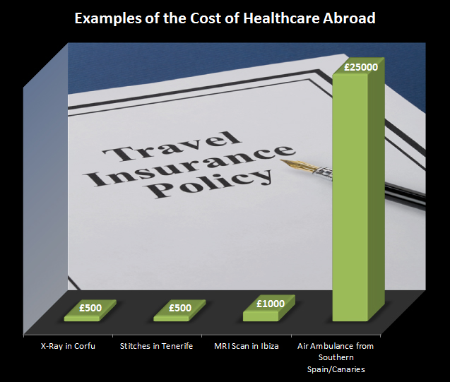 Cost of Healthcare Abroad