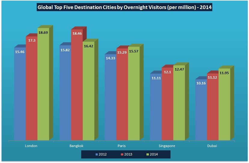 Top 5 Cities by Overnight Visitors 2014