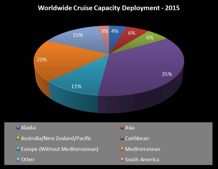 Worldwide Cruise Capacity Deployment