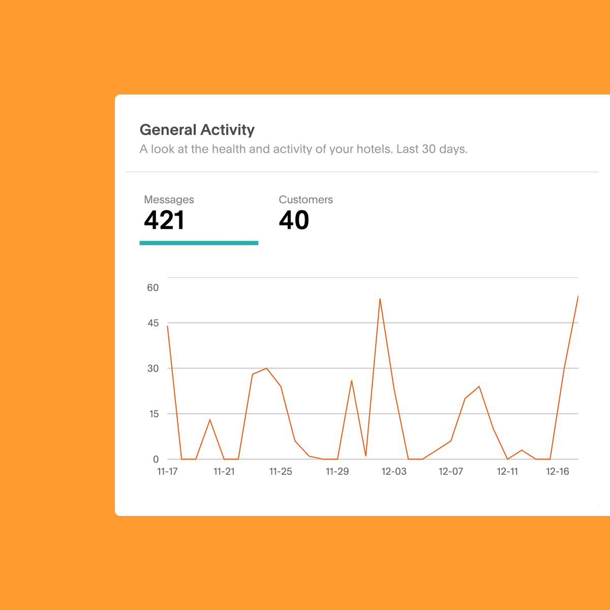 data on general guest activity