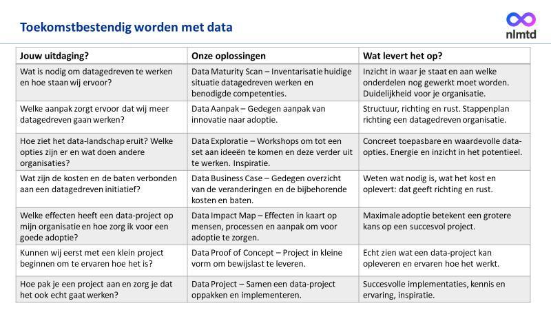 nlmtd: Toekomstbestendig worden met data