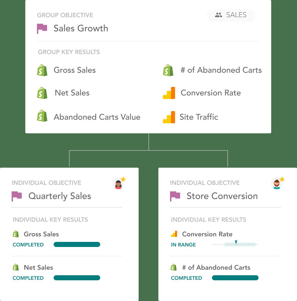 Sales - Sales Growth