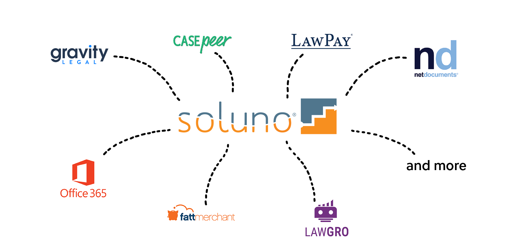 a mind map with Soluno at the center. Eight dashed lines extrude from the Soluno logo and connect to other industry logos. LawGro, Fattmerchant, Office 365, Clio, CASEpeer, LawPay, Netdocuments, and more.
