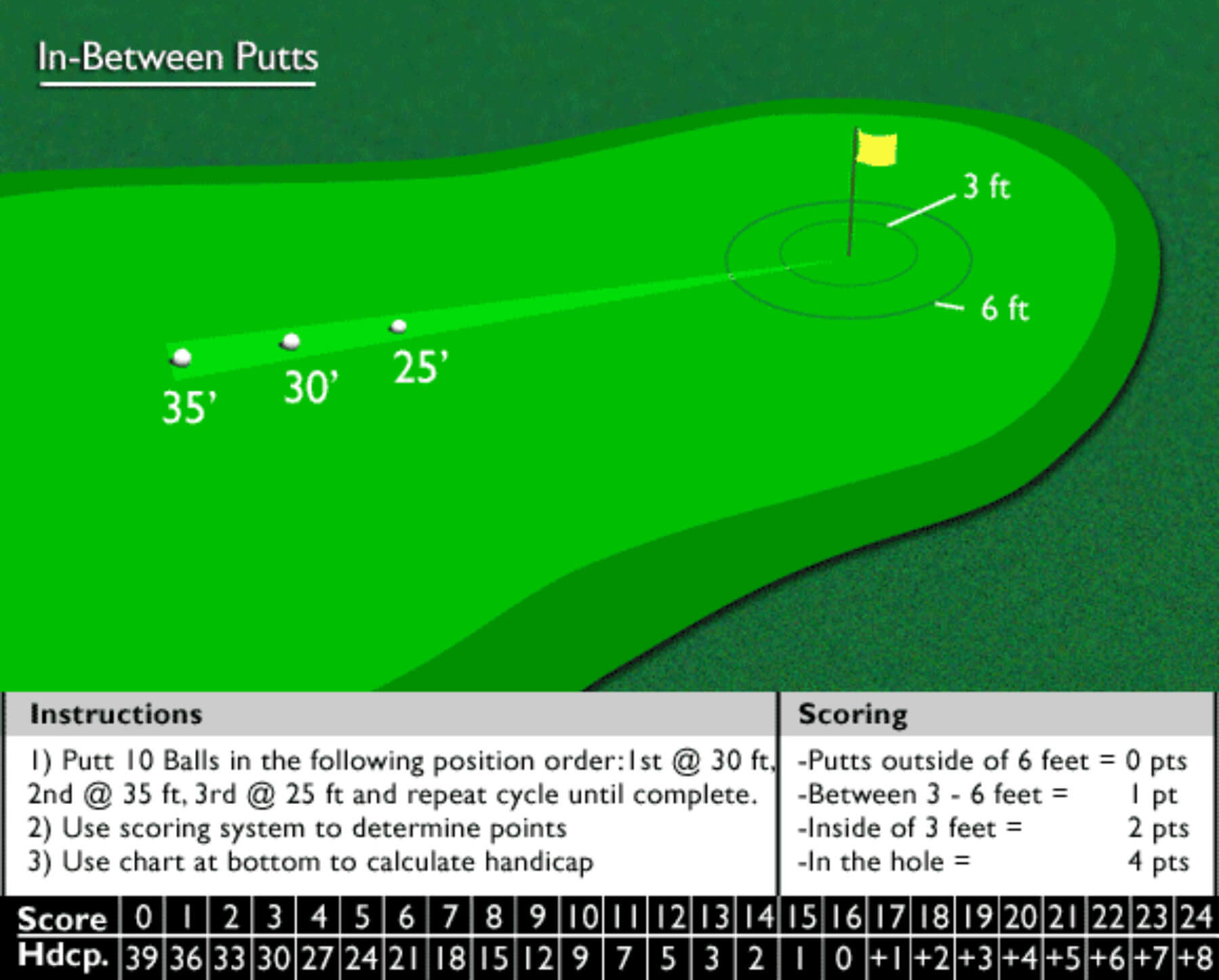 In-between putts