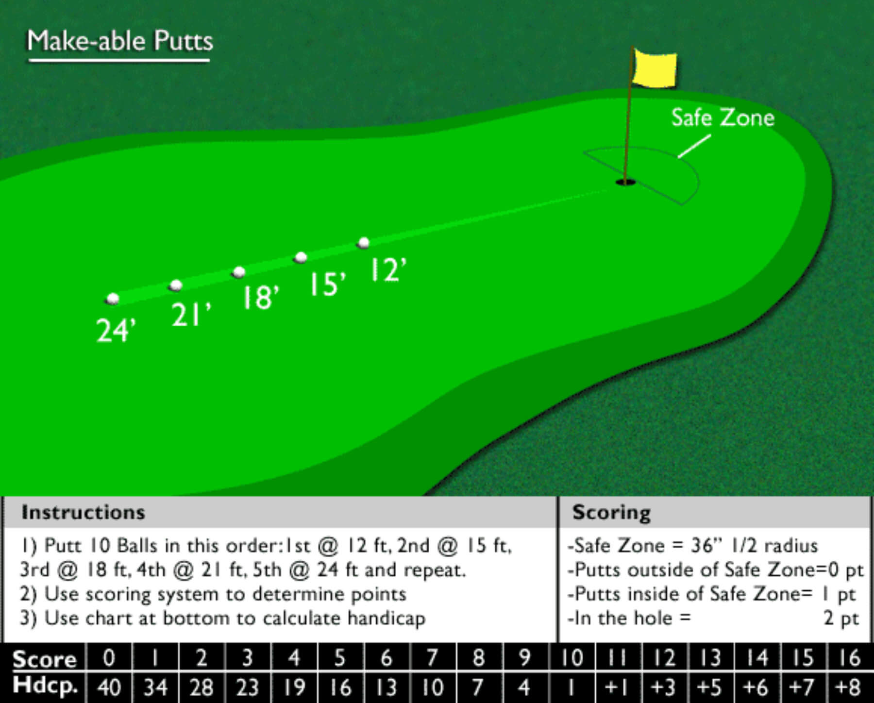 Make-able putts