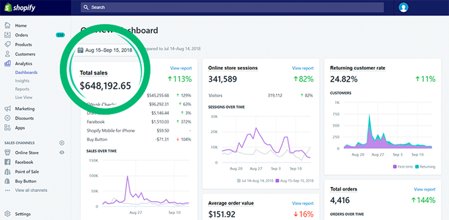 """An """"how to"""" screenshot of a shopify revenue increase with email marketing"""