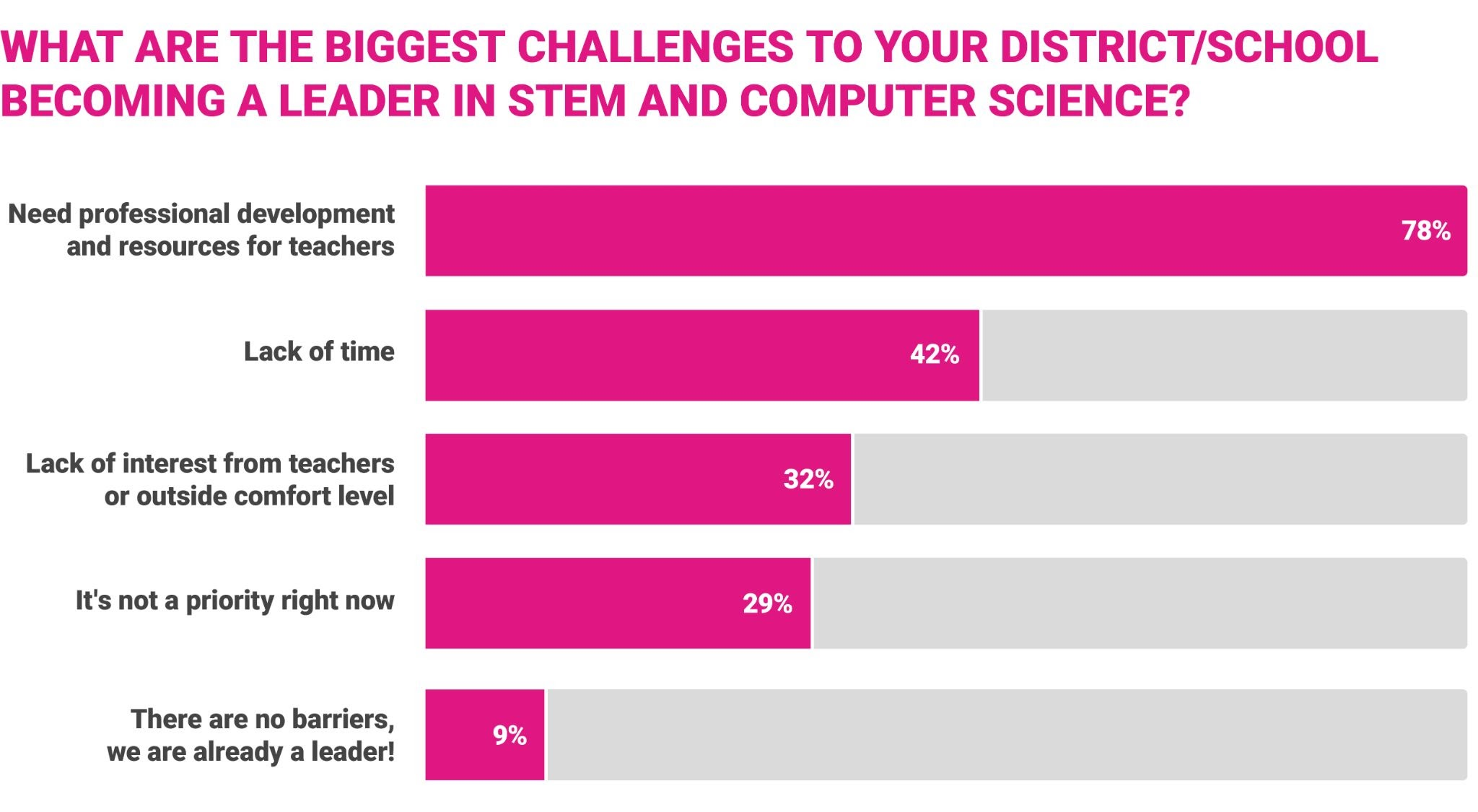 What are the biggest challenges to you district/school becoming a leader in STEM and CS?