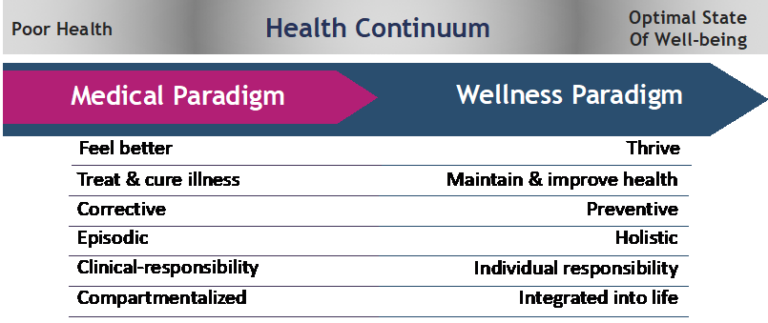 "Health Continuum diagram illustrating the Medical Paradigm (""treat and cure illness"") and the Wellness Paradigm (""maintain and improve health"")"