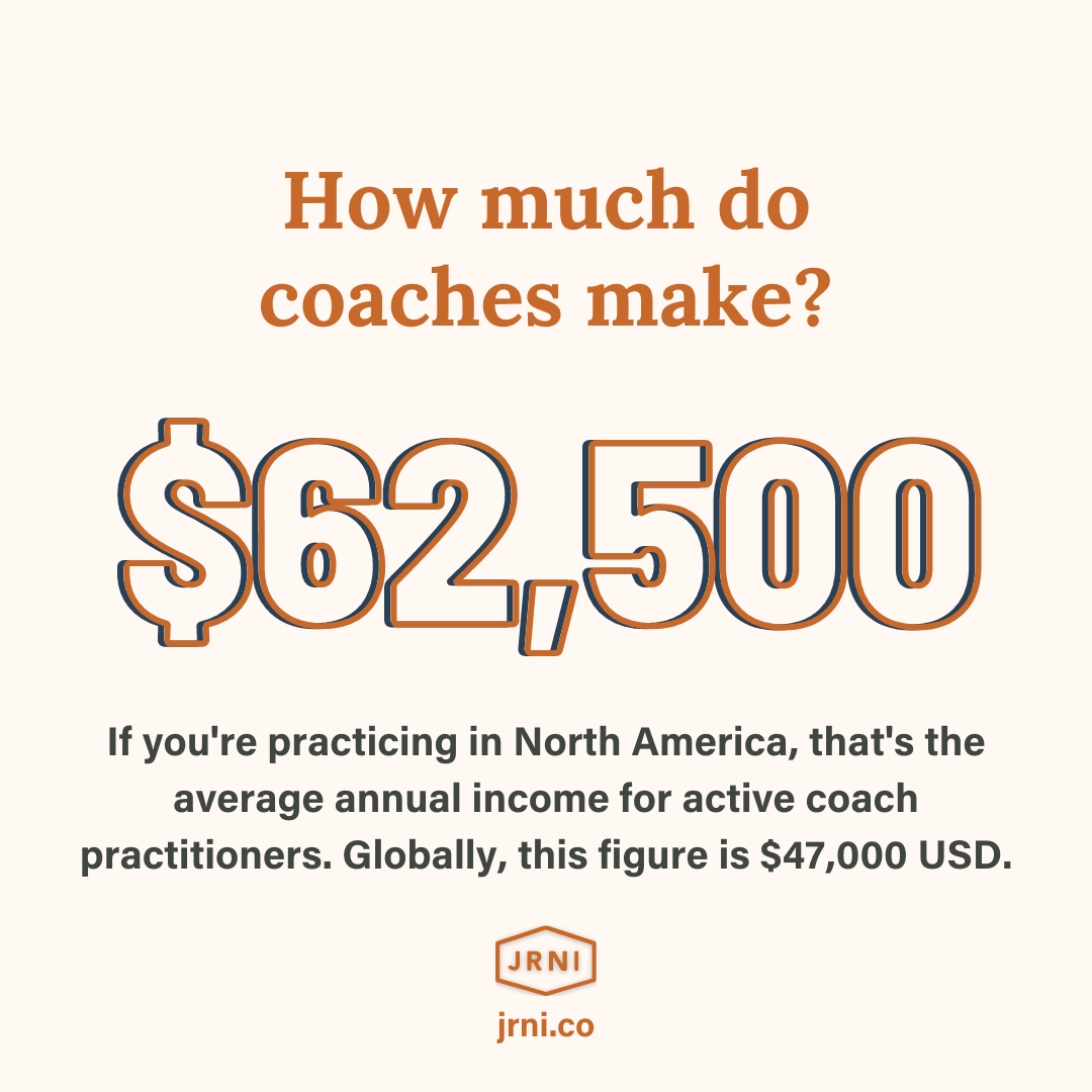 How much do coaches make? In North America, the average is $62,500 per year.