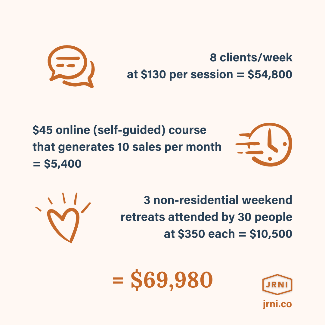 8 clients/week @ $130 ($54,080) + $45 online course x 10 sales a month ($5,400) + 3 retreats @ $350/person x 30 ($10,500)  $69,980 in annual income