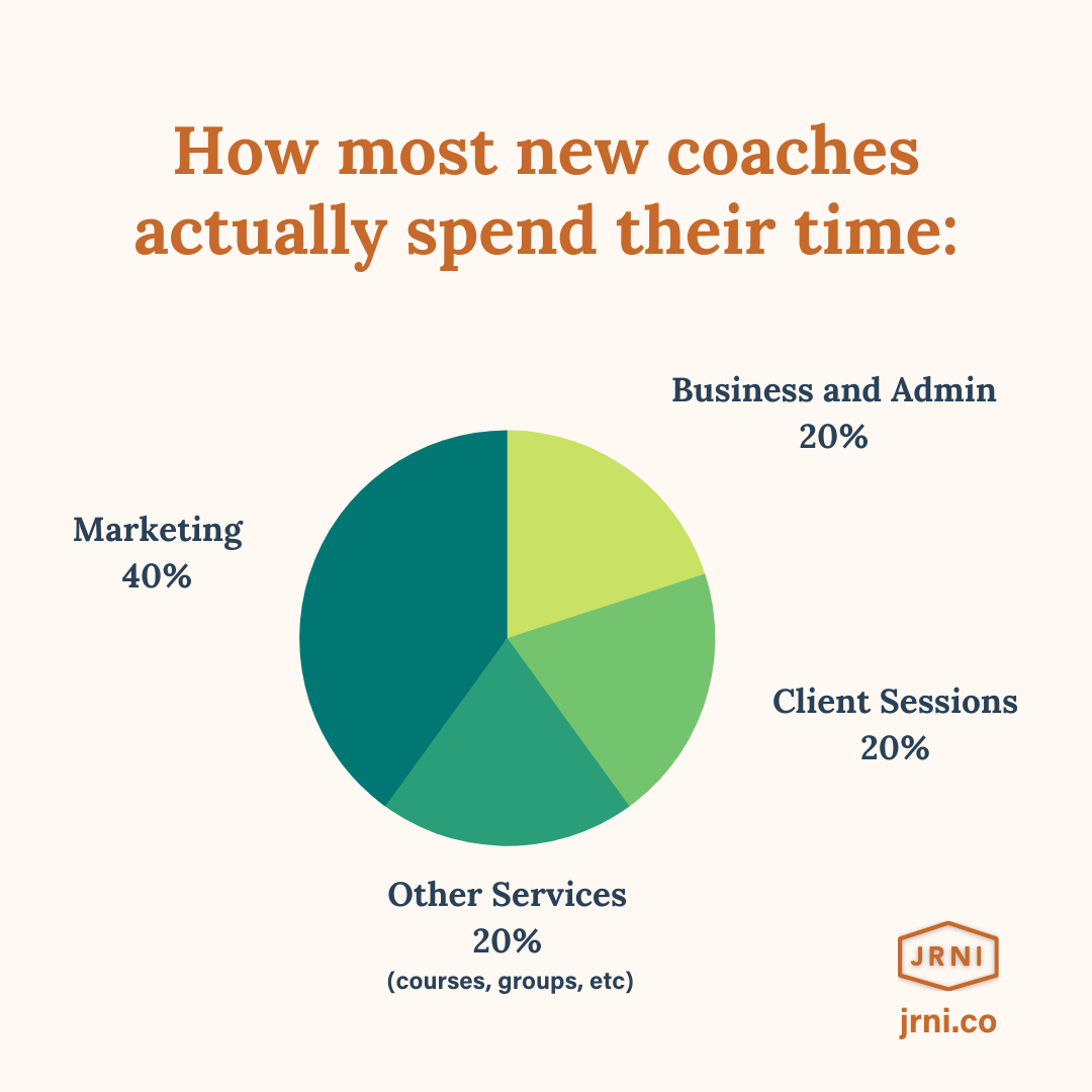 How most new coaches actually spend their time: 20% Client Sessions 20% Business & Admin 20% Other services 40% Marketing