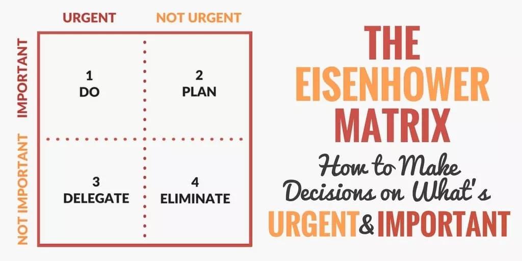 Eisenhower Matrix infographic