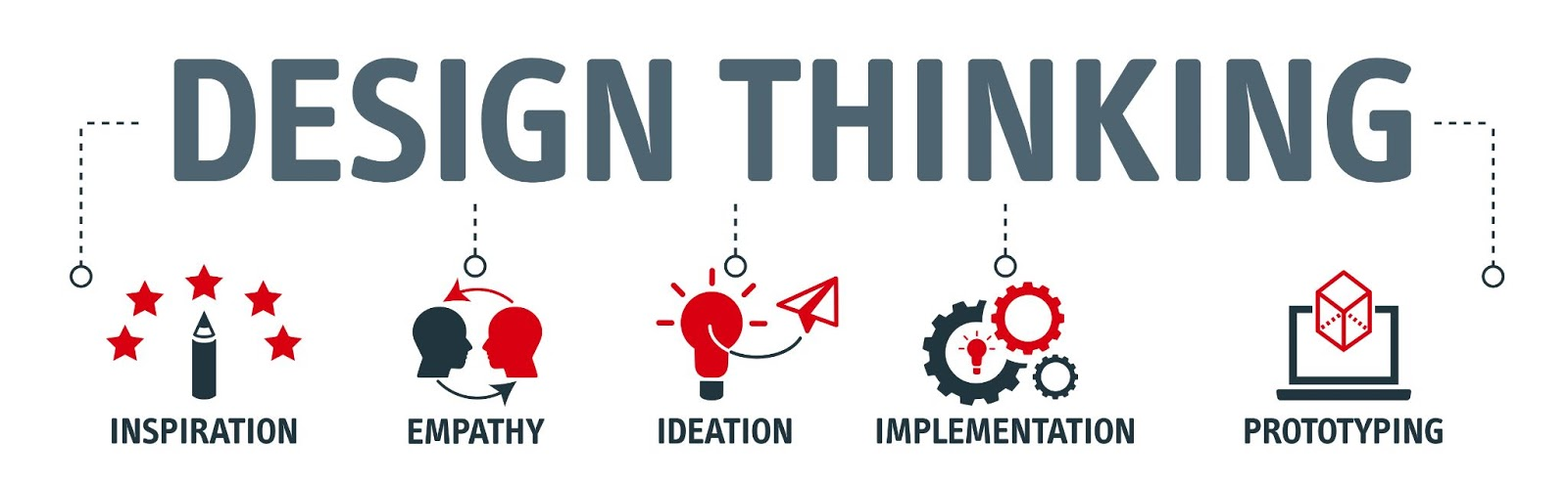 Design Thinking graphic: inspiration, empathy, ideation, implementation, prototyping
