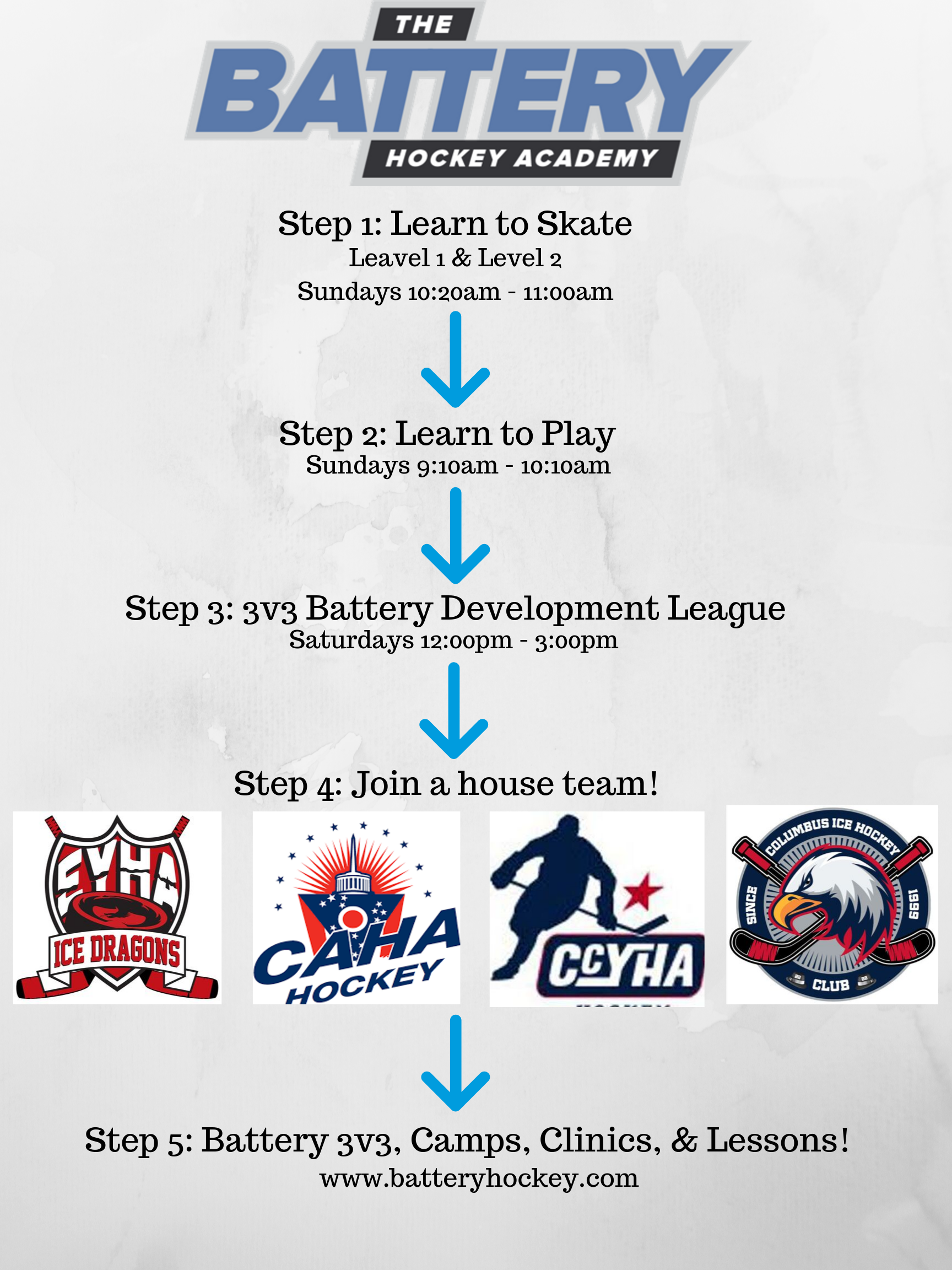 Player development steps