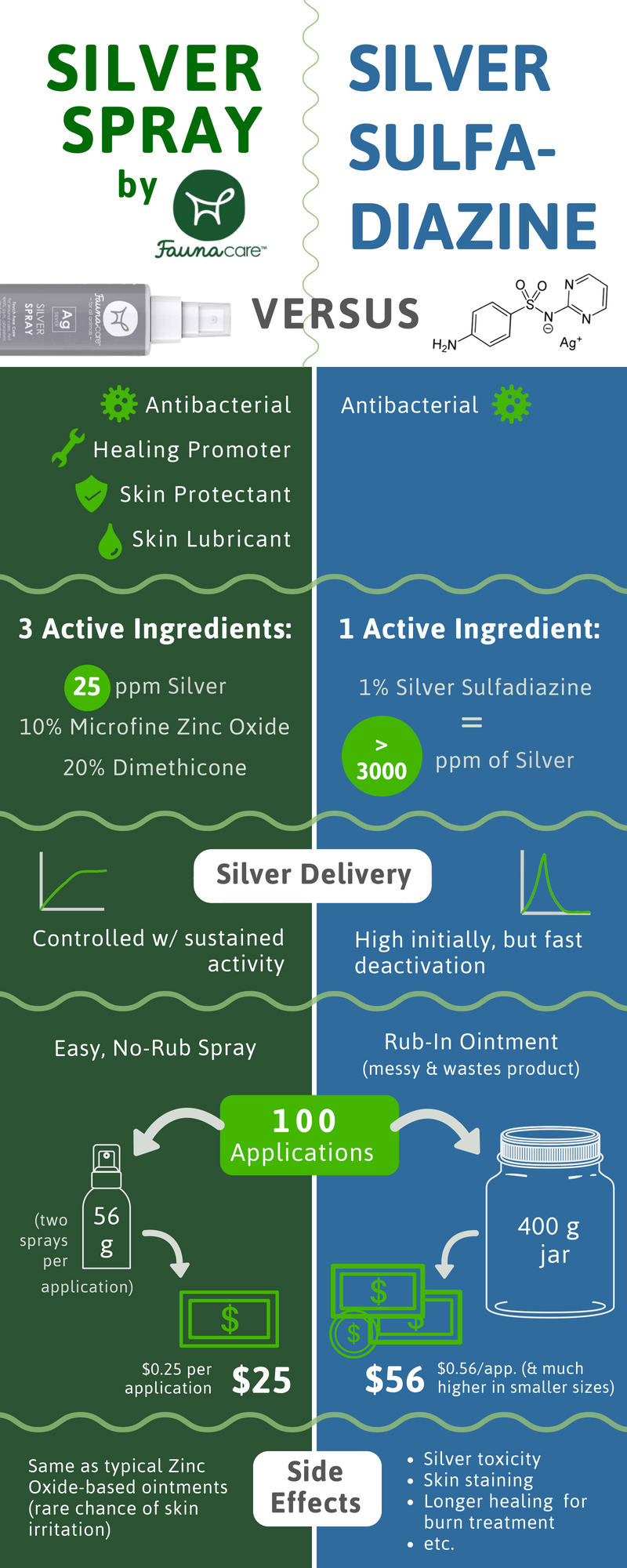 silver spray vs silver sulfadiazine for wound care infographic chart