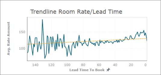 Trendline_Room_Rate